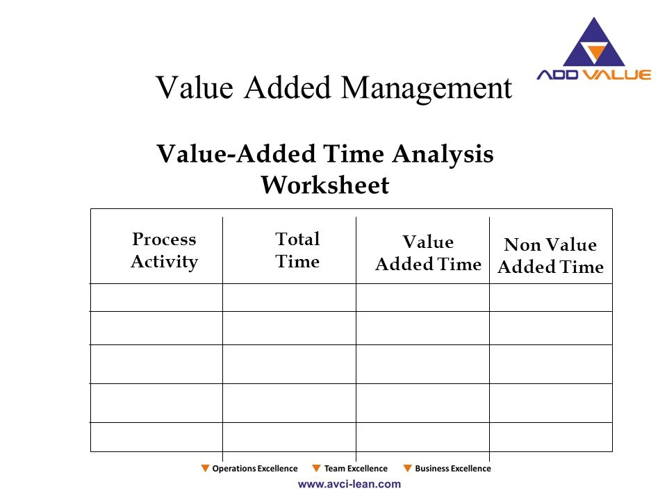 Best performing consulting organization by jit lean manufacturing 18 value added management value added time analysis worksheet process activity total time value added time non value added time ibookread Download