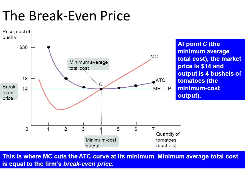 minimum cost output
