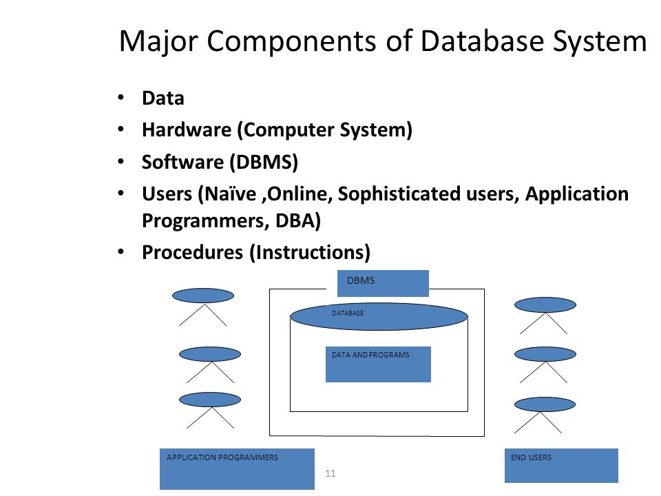 Relational database management system i subject code bca 12 and 11 major components of database system data hardware computer system software dbms users naveonline sophisticated users application programmers altavistaventures Image collections