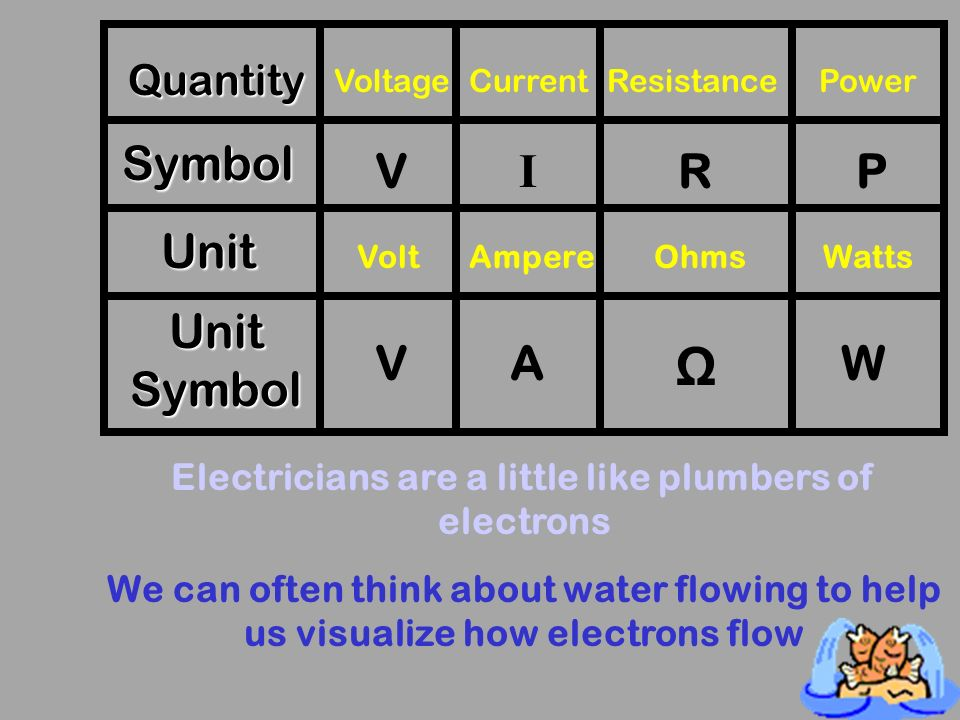 Electric Circuits AP Physics 1 Conroe High School. - ppt download