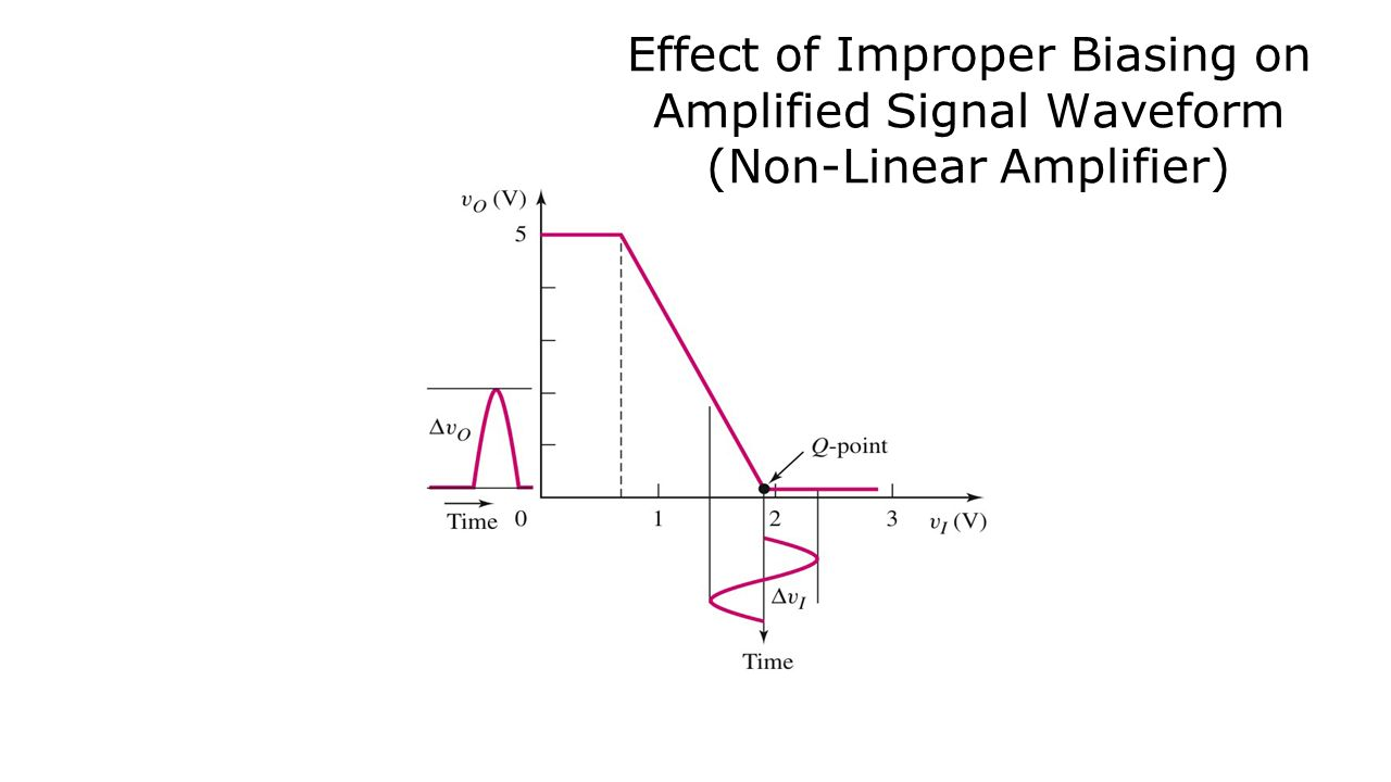 Intro to BJT Amplifier Circuits  In this Lecture, we will