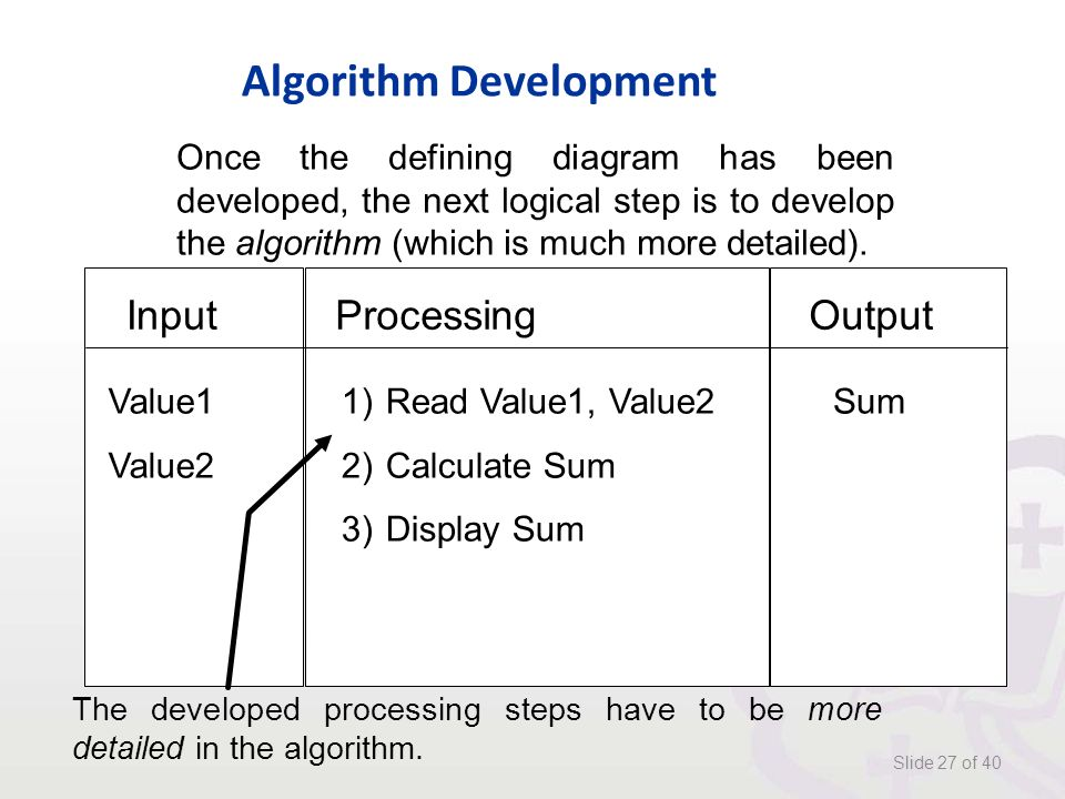 Algorithm Development Slide 27 of 40 Once the defining diagram has been developed, the next logical step is to develop the algorithm (which is much more detailed).