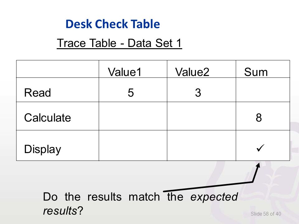 Desk Check Table Slide 58 of 40 Trace Table - Data Set 1 Read Value1Value2 53 Sum Calculate8 Display Do the results match the expected results