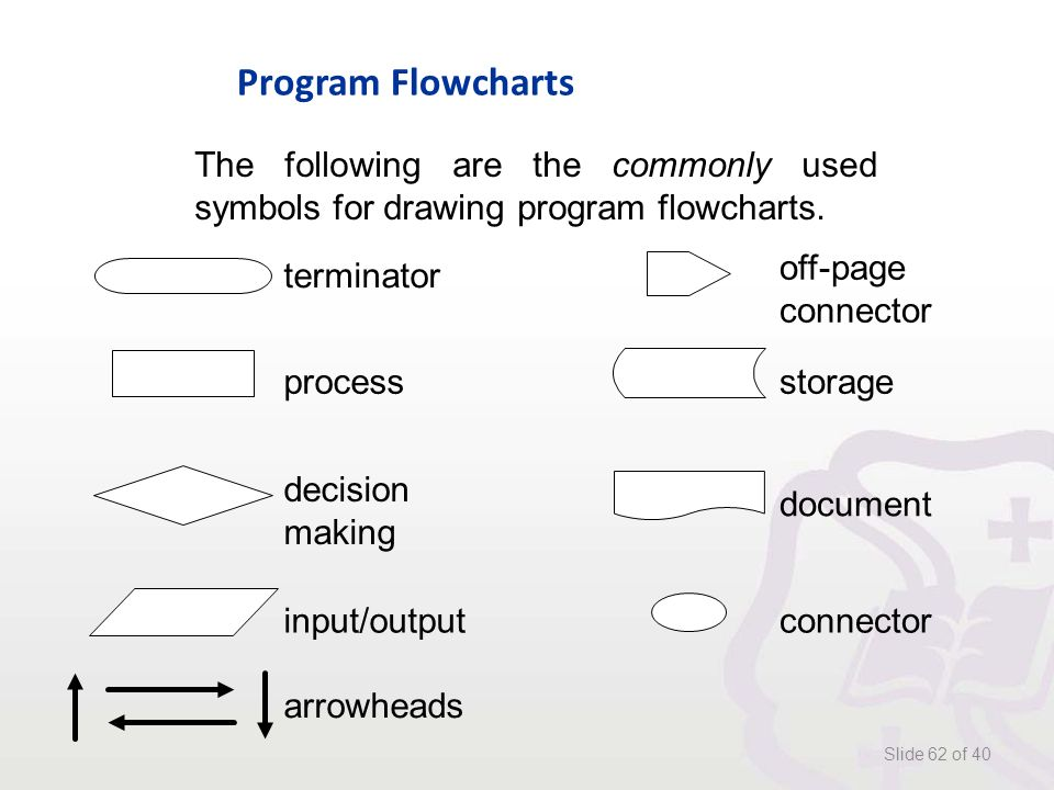 Program Flowcharts Slide 62 of 40 The following are the commonly used symbols for drawing program flowcharts.