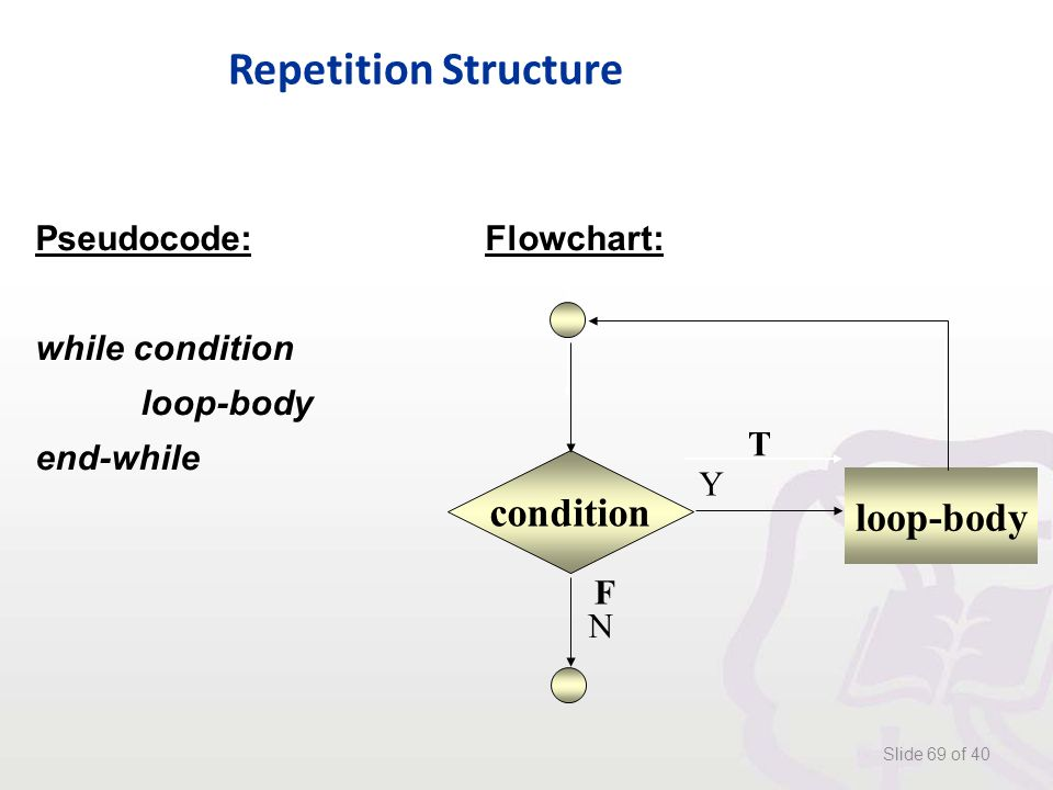 Repetition Structure Slide 69 of 40 Pseudocode: Flowchart: while condition loop-body end-while condition loop-body F T Y N
