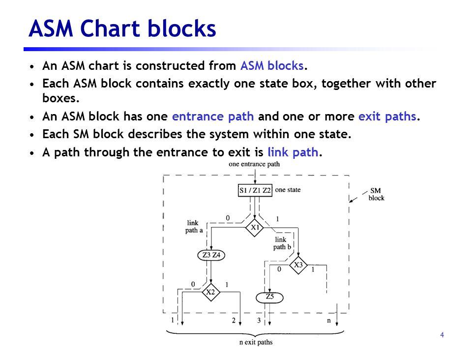 1 강의노트 09 Logic Design With Asm Charts Based On Digital Systems Design Using Vhdl Chapter 5 By Charles H Roth Jr Ppt Download