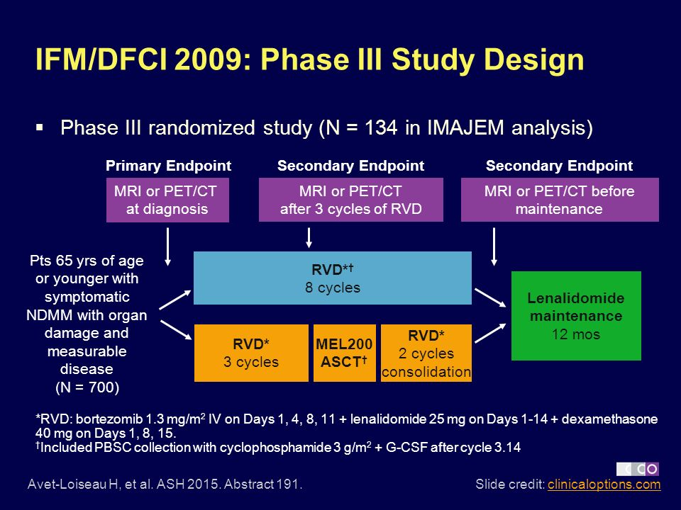 IMAJEM, a Substudy of IFM 2009: Prognostic Role of MRI and PET/CT in