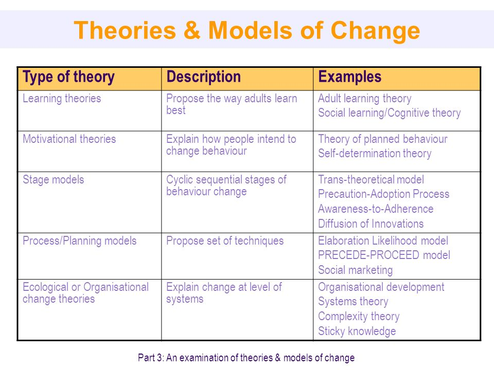 Are behavior theory in adult education does plan?