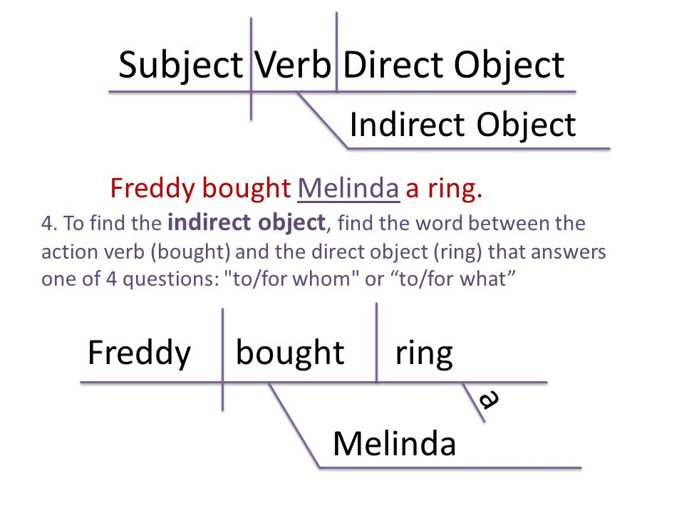 Direct object indirect object diagram and words and predicate subject unitverb unitpredicate 1 direct object 2 indirect object or rh slideplayer com ccuart Image collections