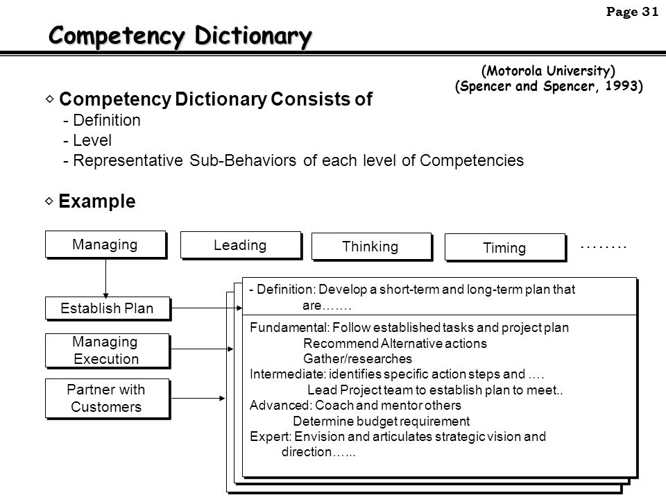competency statement 4 essay 4 writing competency statements using star we strongly recommend using star to help you structure your statements it will also help you to break down the writing of a 250 word example into four manageable chunks most of your 250 words need to go on the a and the r.