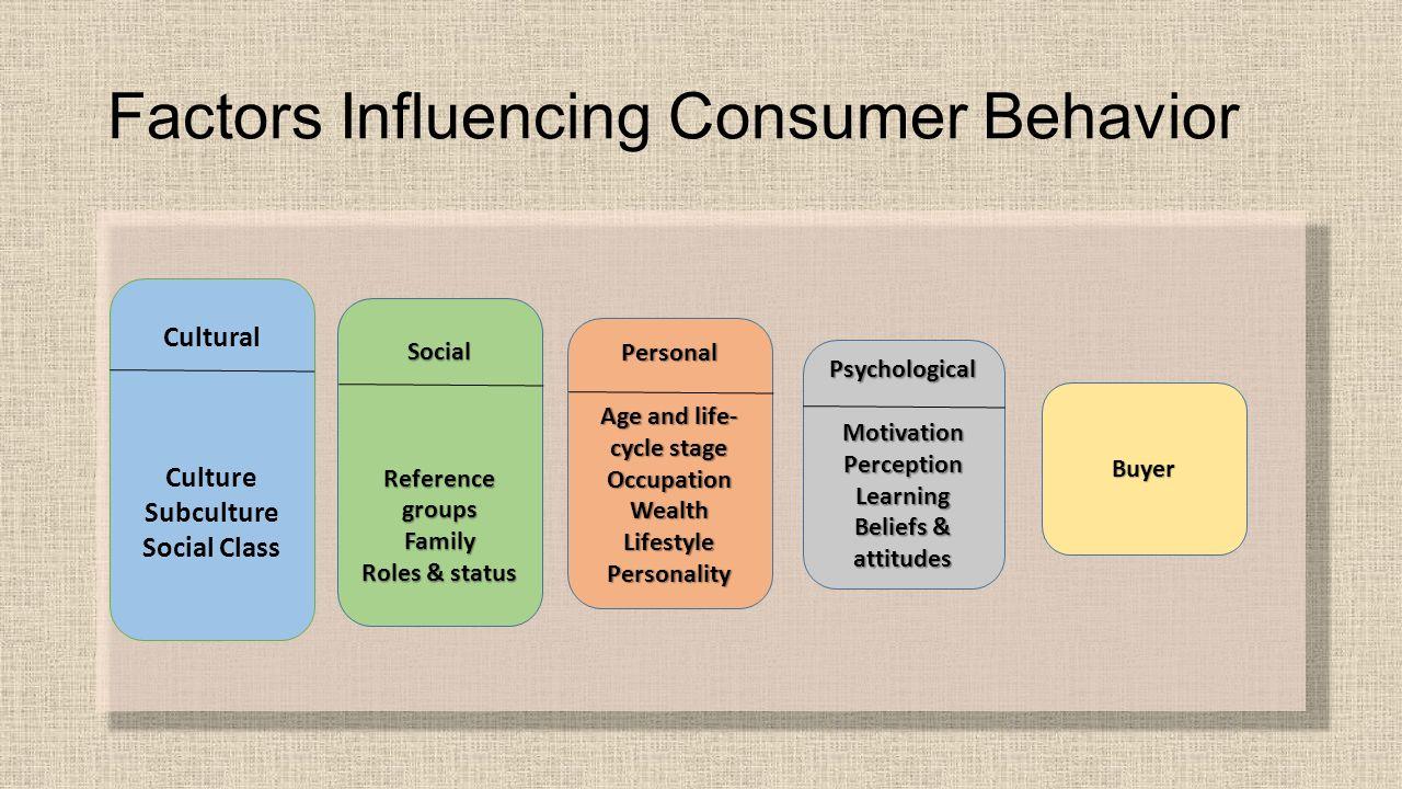 What influences buying behavior
