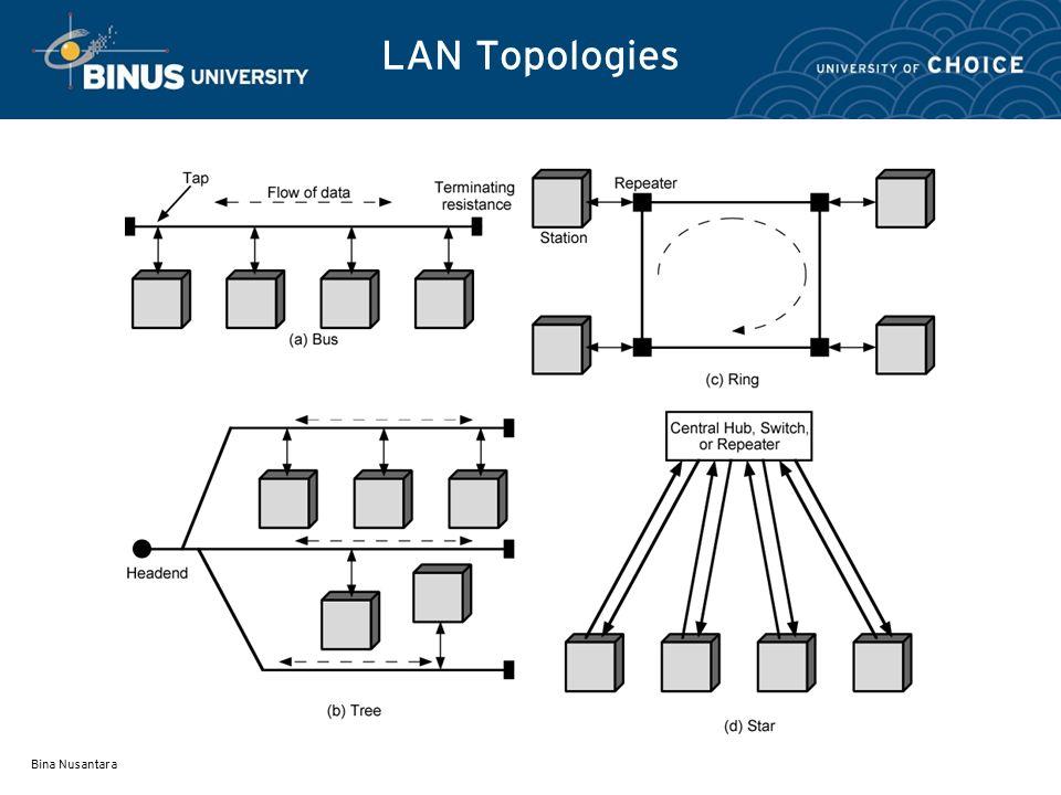 Jaringan lan pertemuan 04 matakuliah h0524jaringan komputer tahun 4 bina nusantara lan topologies ccuart Image collections