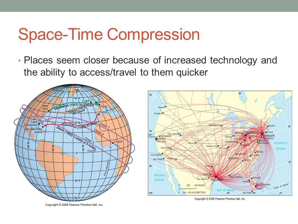 what is space time compression