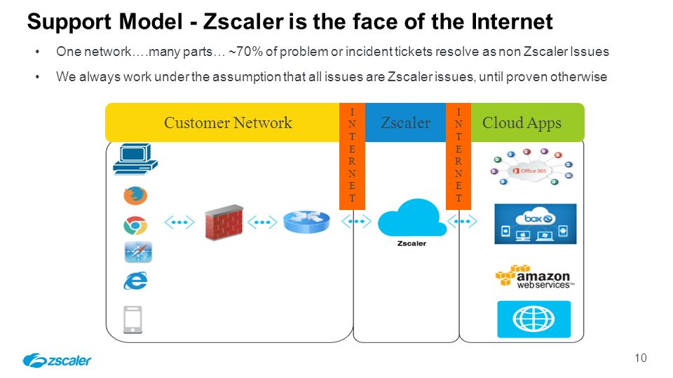 Zscaler F90 First 90 Day Customer Experience Guide June 10