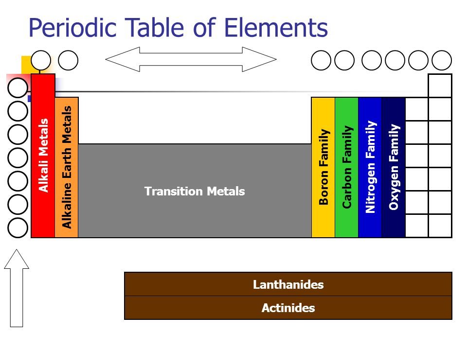 10 periodic table of elements alkali metals alkaline earth metals transition metals boron family carbon family nitrogen family oxygen family lanthanides