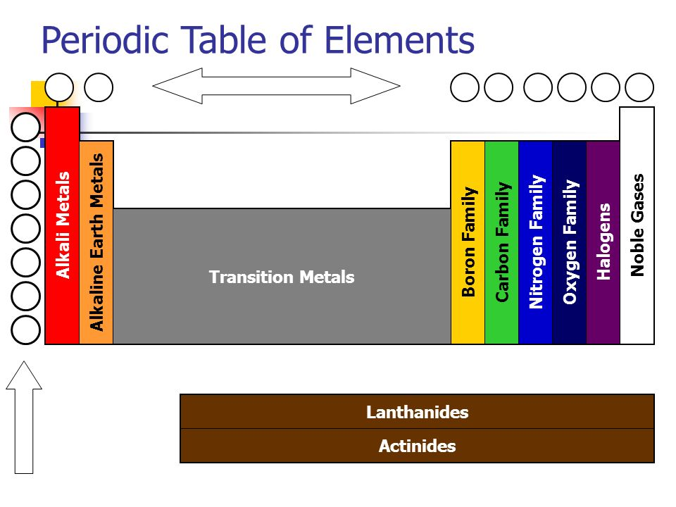 Nonmetals and metalloids can you describe physical properties of 14 periodic table of elements alkali metals alkaline earth metals transition metals boron family carbon family nitrogen family oxygen family halogens noble urtaz Gallery