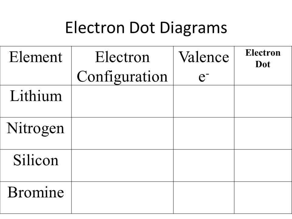Ionic Bonding Valence Electrons An Atom Can Have Many