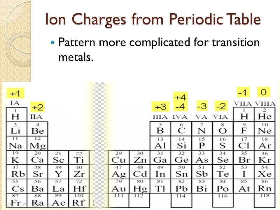 Chemical formulas shows which atoms are found in each substance 11 ion charges from periodic table pattern more complicated for transition metals urtaz Images