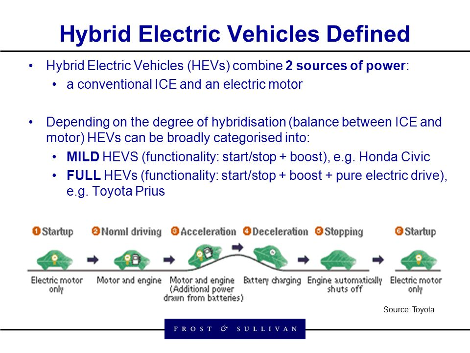 3 Hybrid Electric Vehicles Defined Hevs Combine 2 Sources Of A Conventional Ice And An Motor Depending On The