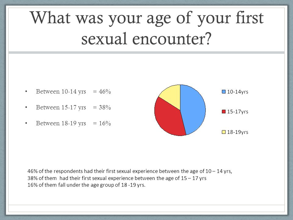 Age of first sexual encounter