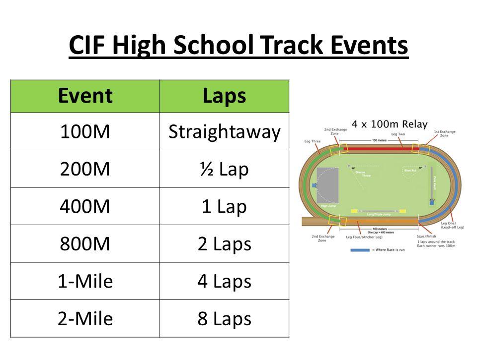 Mira Costa High School Track & Field Parent Meeting  - ppt