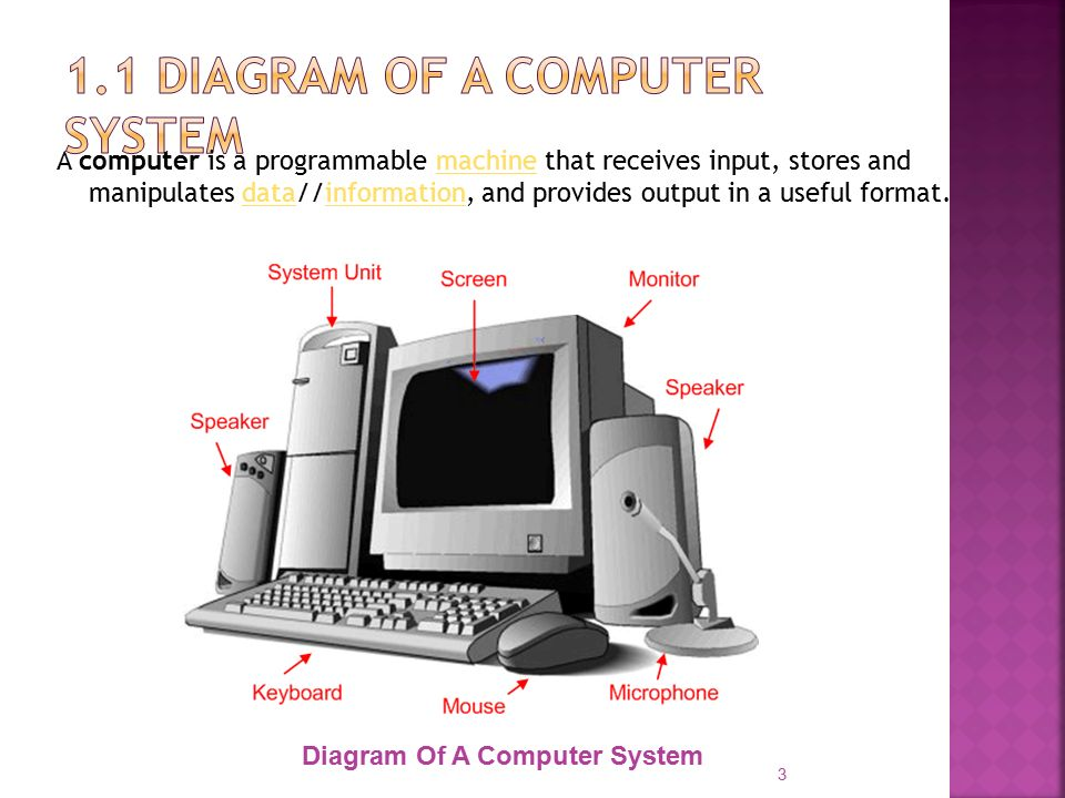 Block Diagram Of A Computer System Basic Components Of A Computer