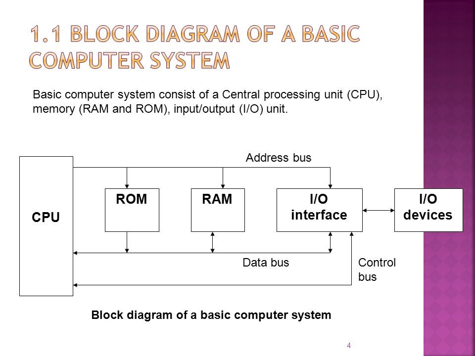 Excellent Block Diagram Of A Computer System Basic Components Of A Computer Wiring Database Aboleterrageneticorg