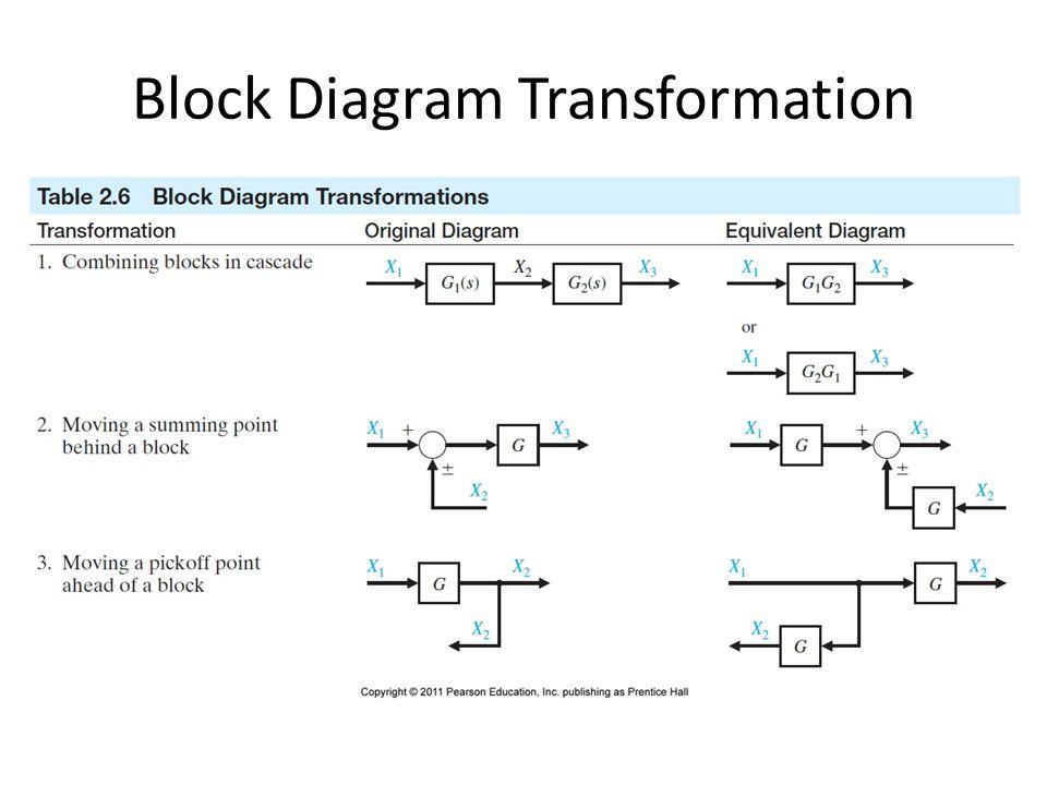 modern control system ekt 308 transfer function poles and zeros Systems Block Diagram 16 block diagram transformation