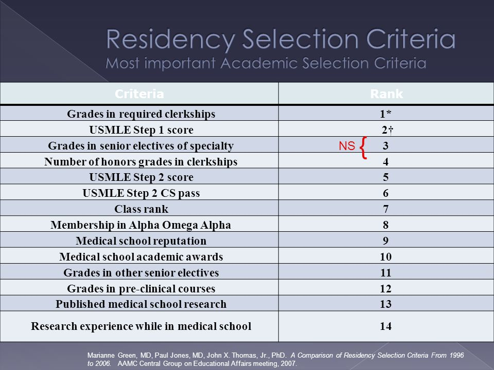 Correlation Between Medical School Grades And Step 1