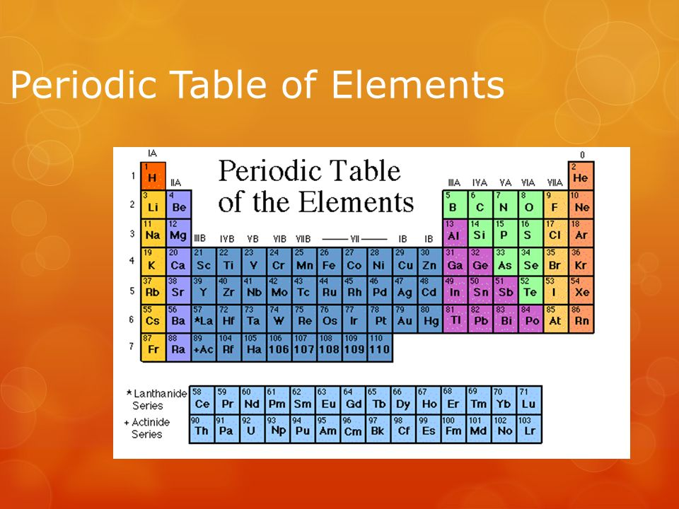 Periodic Table Of Elements The Periodic Table The Periodic Table