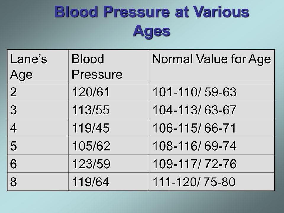 32 Lane's Age Blood Pressure ...