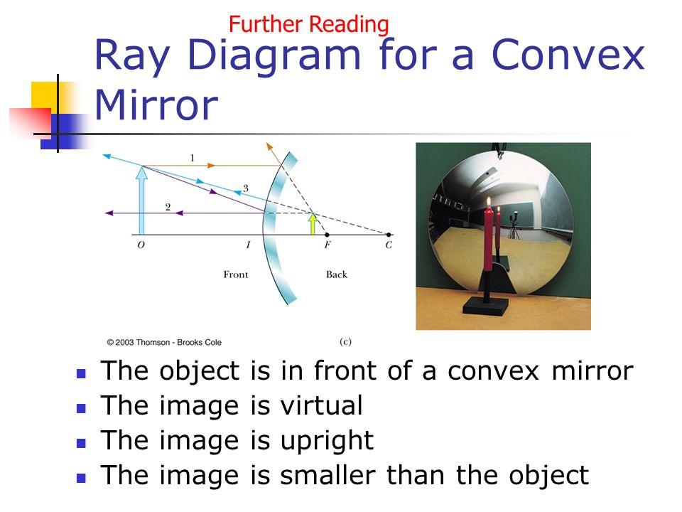 Part 10 Optics Mirrors And Lenses Chapter 24 Geometric Optics