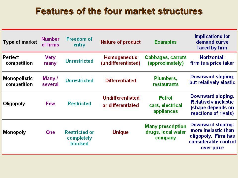 differentiating between market structures simulation Individual differentiating between market structures simulation eco365 eco/365 eco 365 week 4 individual assignment differentiating between market structures eco365 week 4 assignment.