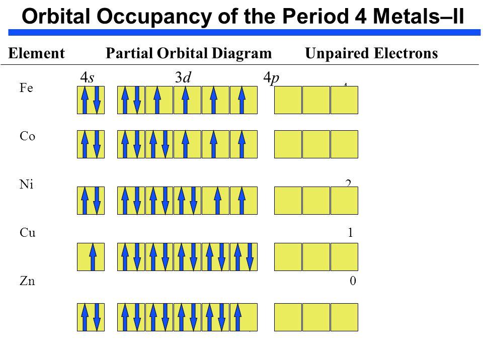 Fe 2 Orbital Diagram Electrical Wiring Diagrams