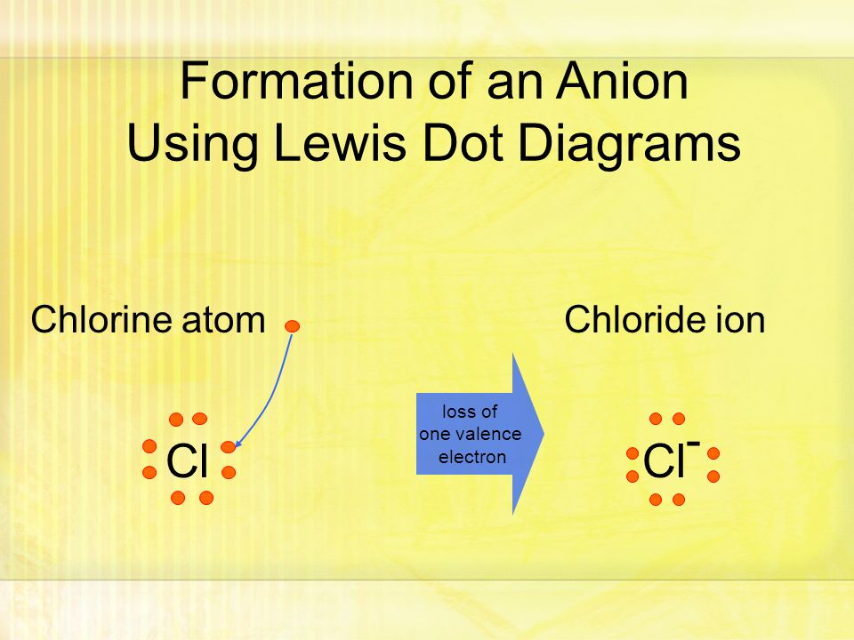 Ionic Bonding Part I One Atoms Loss Of An Electron Is Another