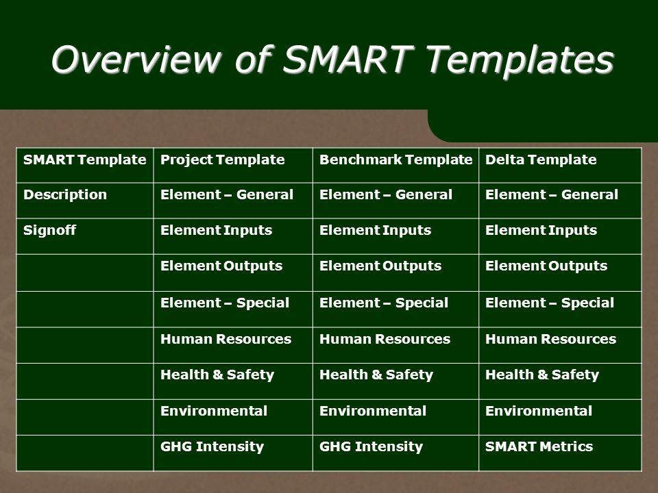 22 Overview Of SMART Templates TemplateProject TemplateBenchmark TemplateDelta Template DescriptionElement General SignoffElement Inputs Element