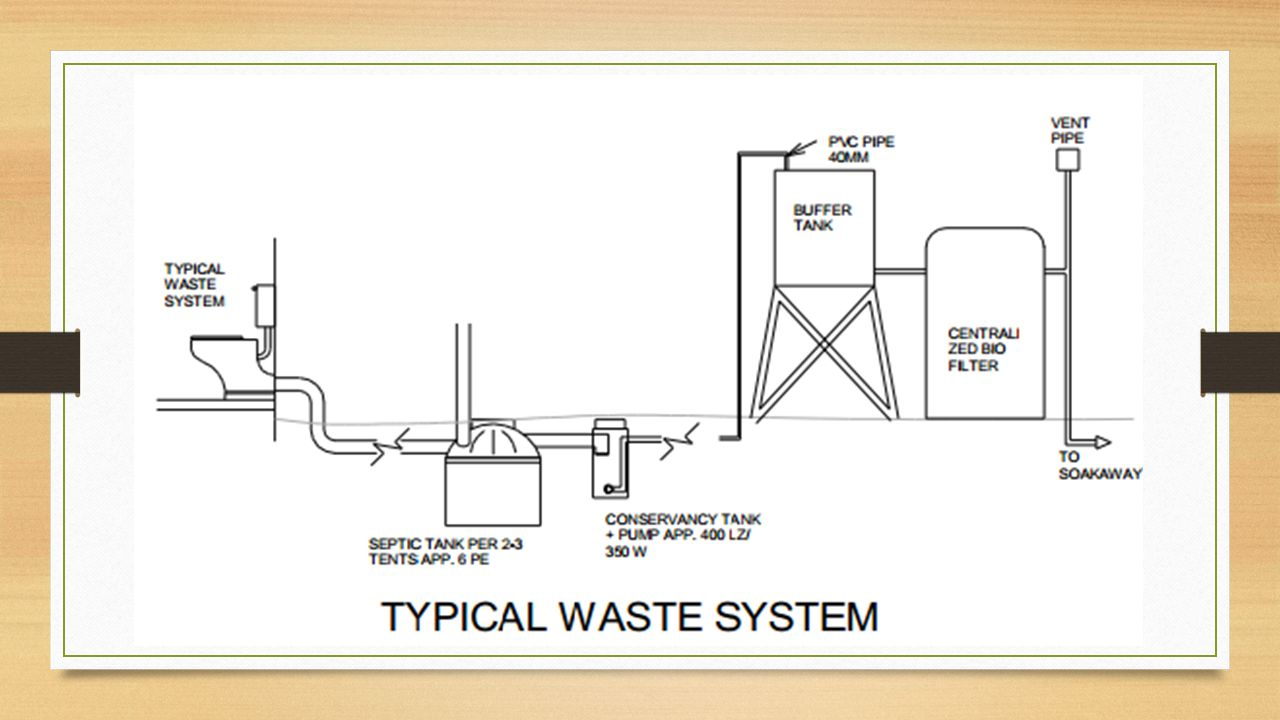 Bio Digester System Overview Of Experience And Cost Benefit Analysis Simplebiogasdigesterdiagramjpg 5