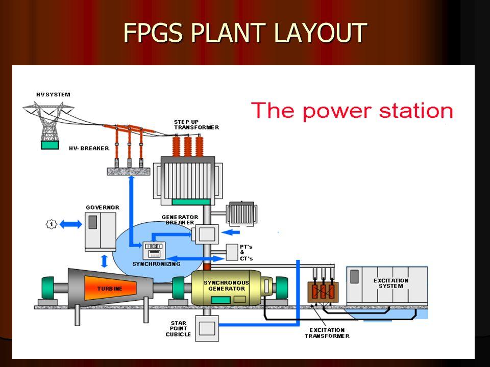 l i ngaya\u0027s instt of mgt and technology, fbd thermal power plant