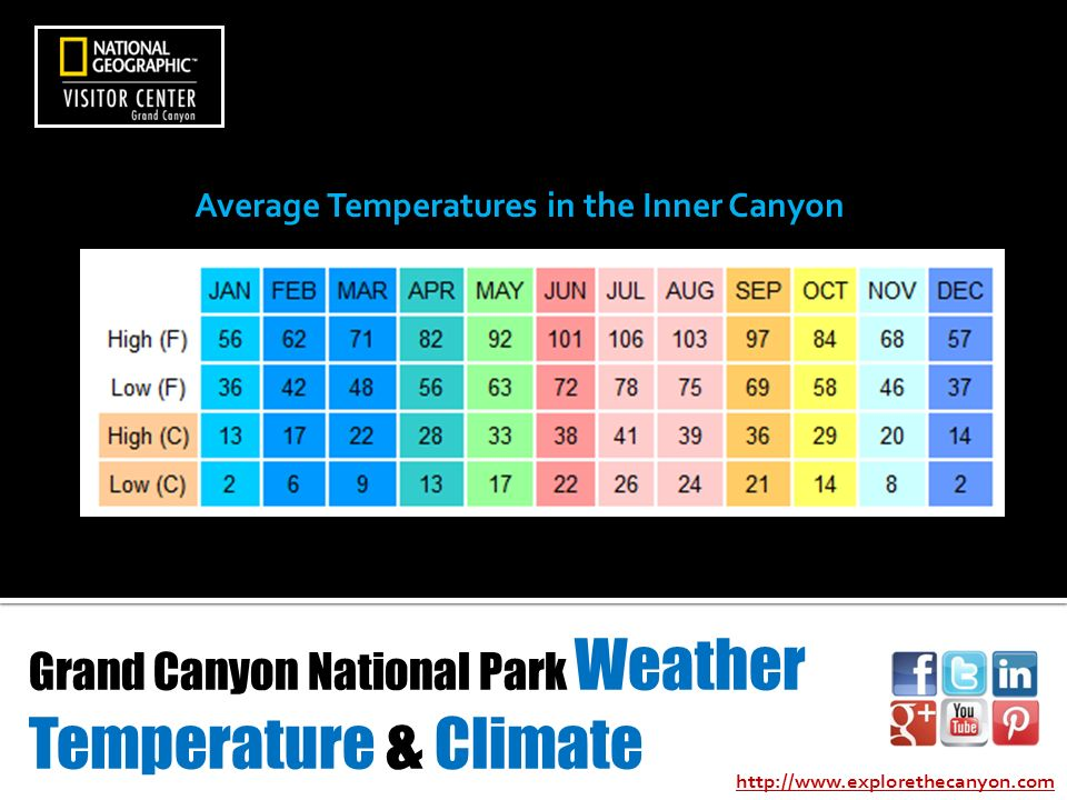 Grand Canyon National Park Weather Temperature Climate