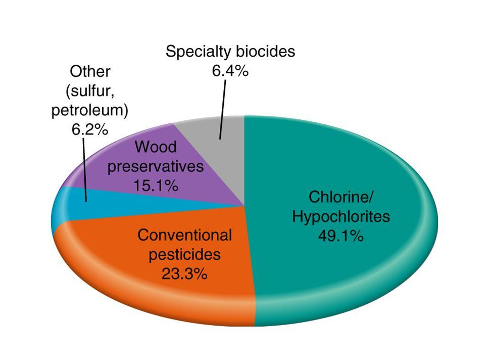 Persitent organic pollutants (POPs) Octanol/water partition