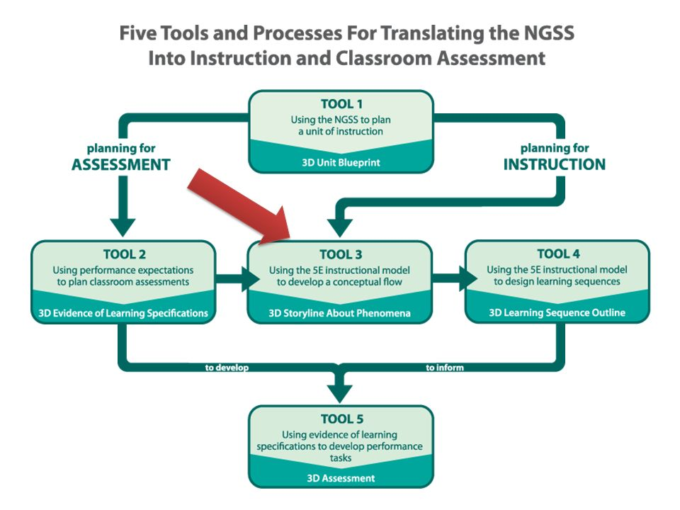 Five Tools Processes For Ngss Tool 3 Using The 5e Instructional