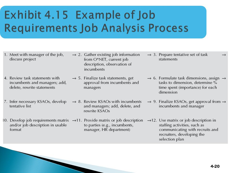 WEEK THREE: Support Activities Chapter 4: Job Analysis and