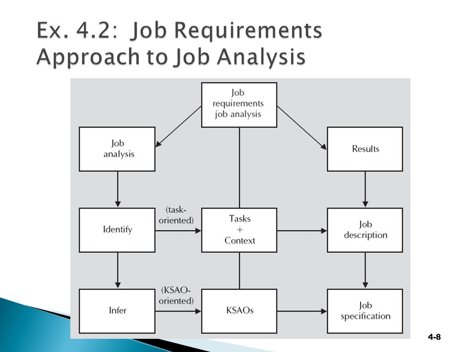 Week three support activities chapter 4 job analysis and rewards 8 4 8 ex 42 job requirements approach to job analysis ccuart Images