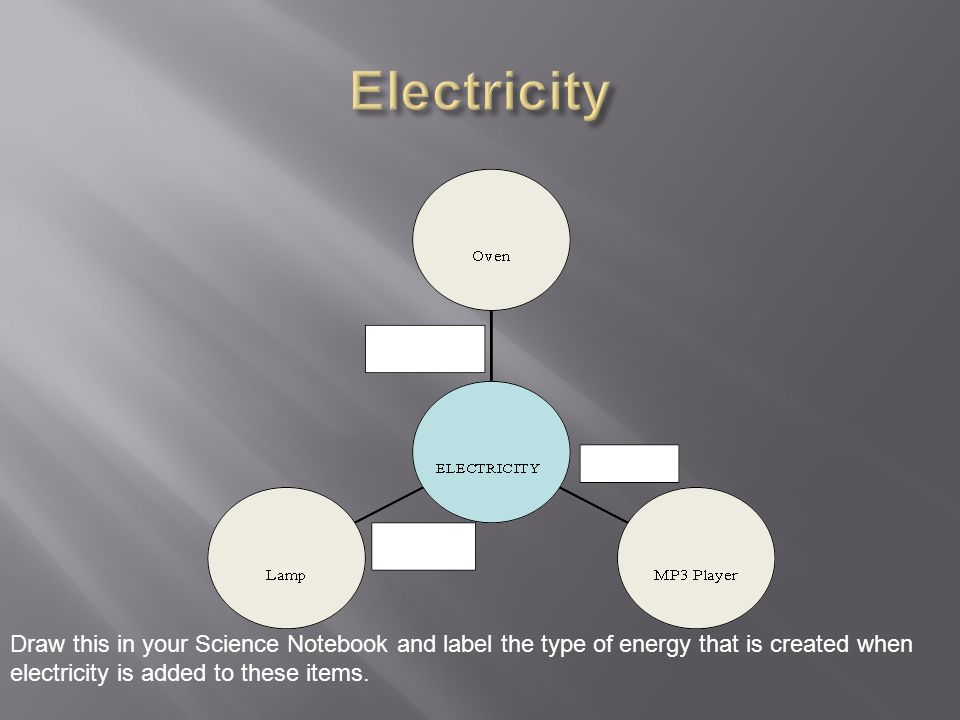 What do we know about electricity?  Write down 5 VIP\'s while ...