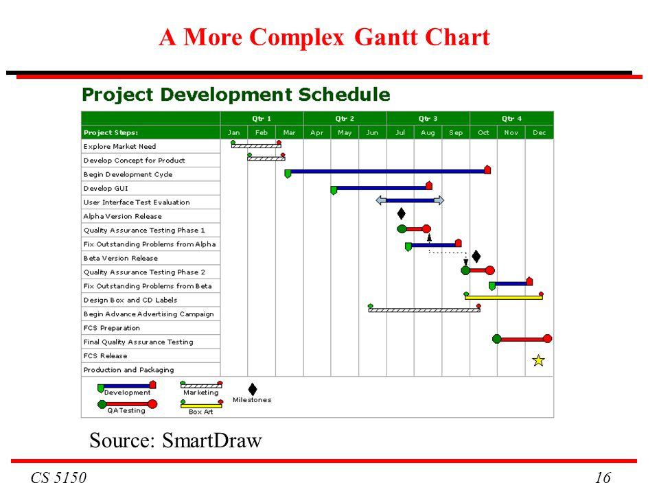 Cs Cs 5150 Software Engineering Lecture 7 Project Management Ppt