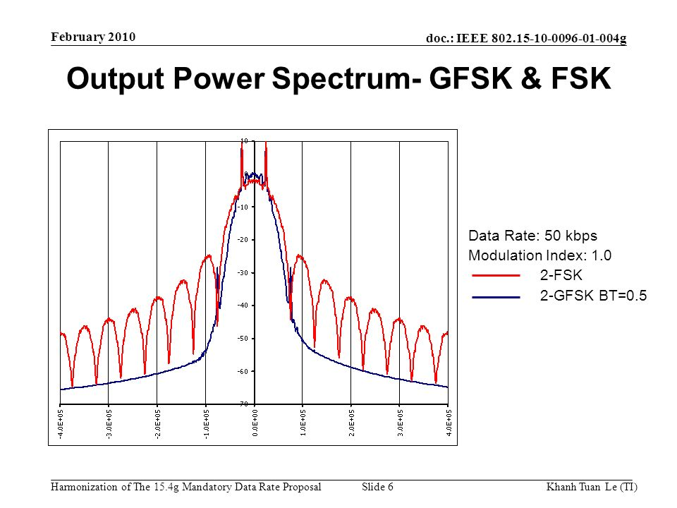 doc.: IEEE g Harmonization of The 15.4g Mandatory Data Rate ProposalKhanh Tuan Le (TI)Slide 6 February 2010 Output Power Spectrum- GFSK & FSK Data Rate: 50 kbps Modulation Index: FSK 2-GFSK BT=0.5
