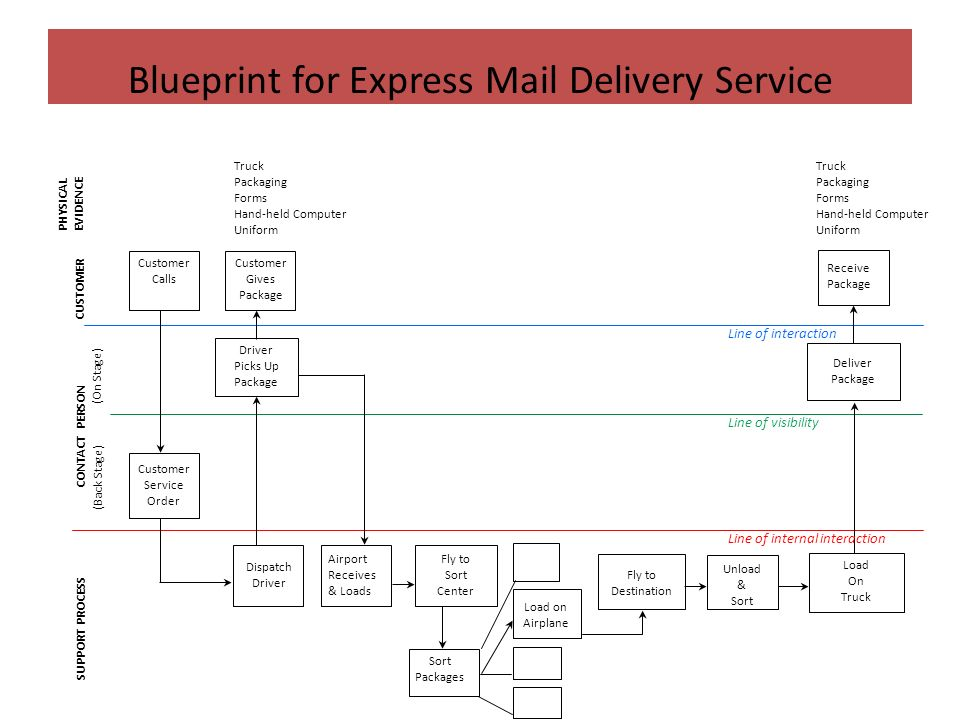 Service development customer company service design and standards 12 blueprint for express mail delivery malvernweather Choice Image
