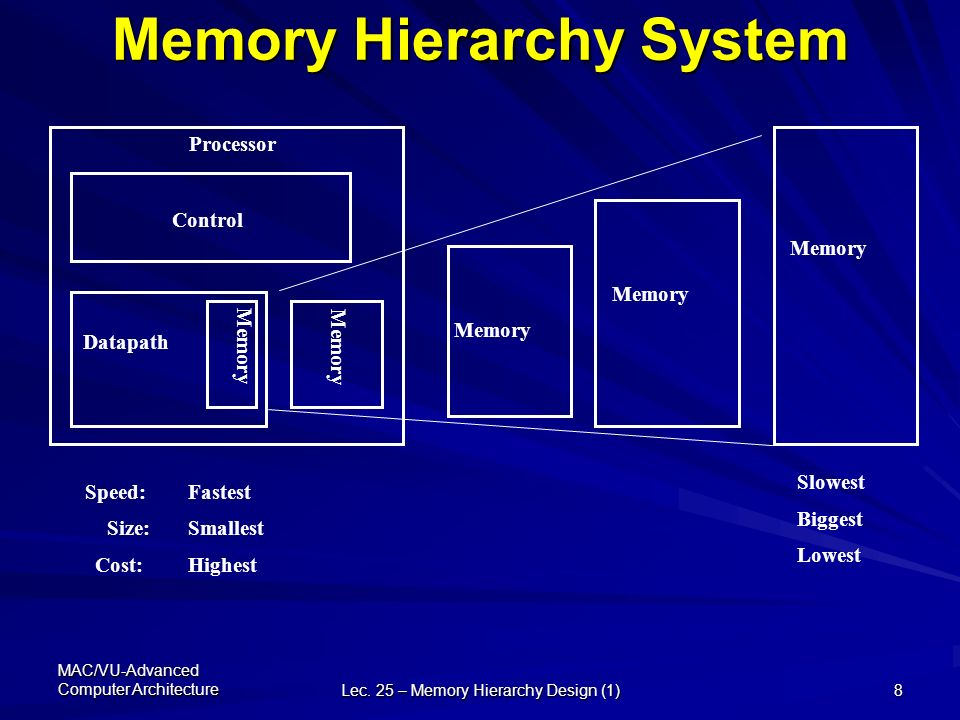Advanced Computer Architecture Cs 704 Advanced Computer Architecture Lecture 25 Memory Hierarchy Design Storage Technologies Trends And Caching Prof Ppt Download
