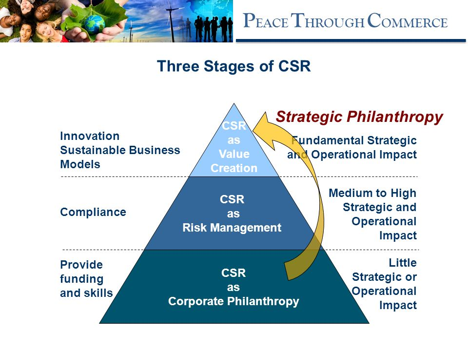 intergrating csr as a strategic tool Abstract integrating corporate social responsibility (csr) initiatives in business is one of the great challenges facing firms today societal stakeholders require much more from the firm than pursuing profitability and growth.