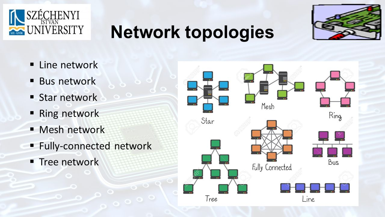 Introduction To Information Technology Lszl Kajdocsi Department Of Network Topology Diagram Fully Connected 13 Topologies Line Bus Star Ring Mesh Tree